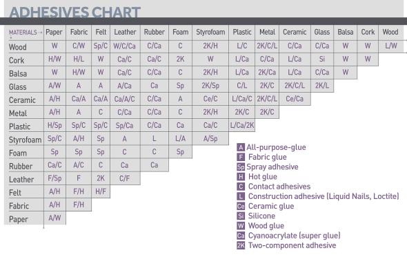 M50_adhesive_chart_big